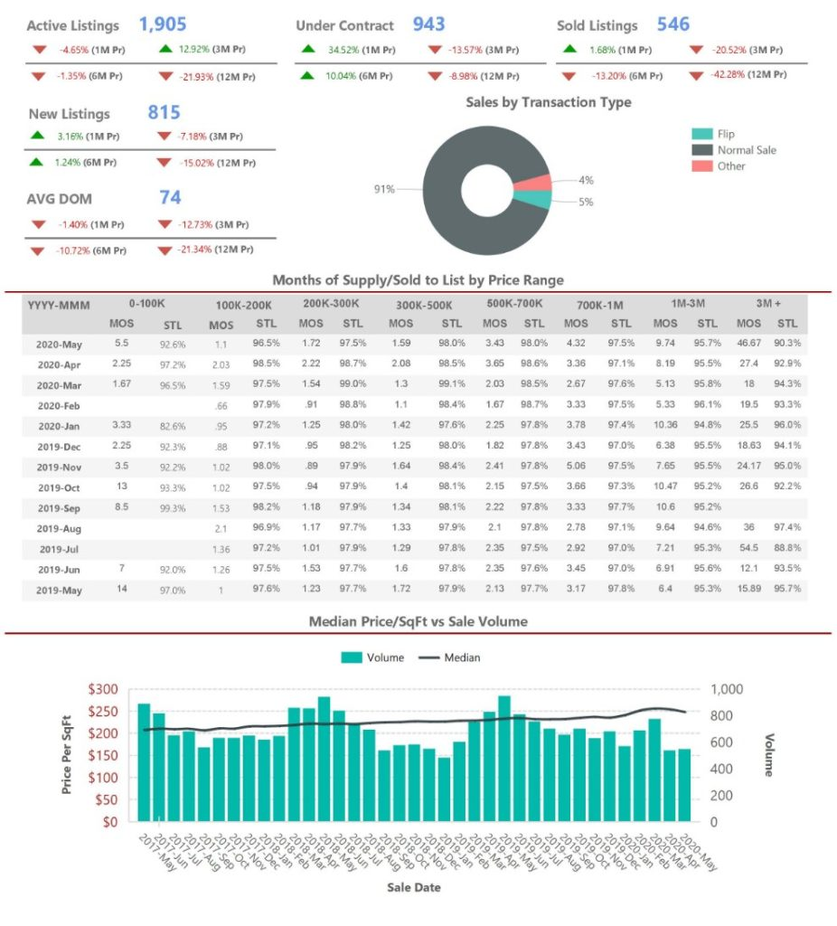 Scottsdale Market Summary for May 2020